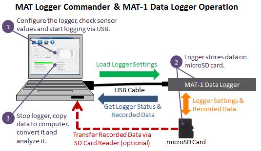 basic_operation_diagram